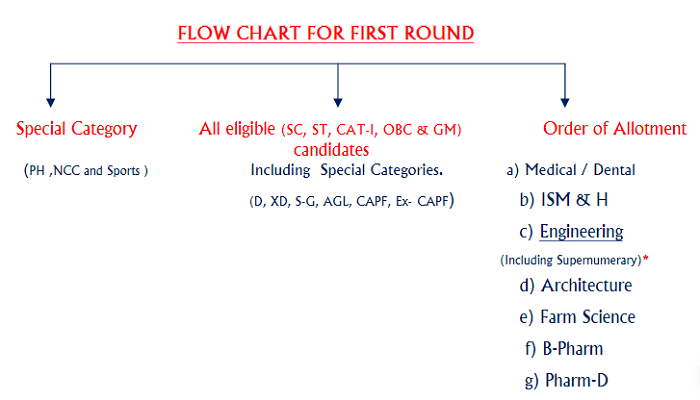 KCET 2020 Procedure of Seat Allotment